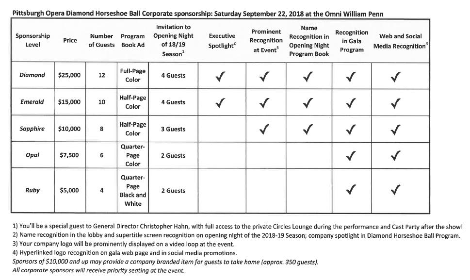 Corporate Sponsorship Levels for Diamond Heist, the 64th Annual Diamond Horseshoe Ball.